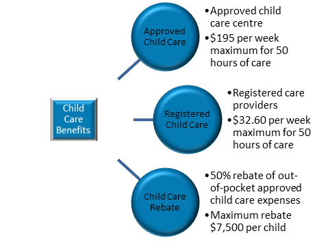 Child Care Benefits in Australia