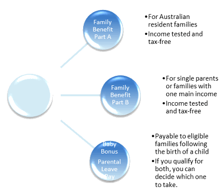 Family Benefits in Australia