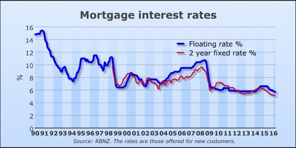 New Zealand Mortgage Interest Rates