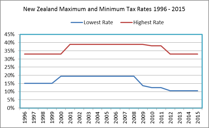tax rates changing with time